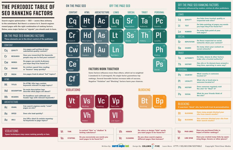 SearchEngineLand-Periodic-Table-of-SEO-large